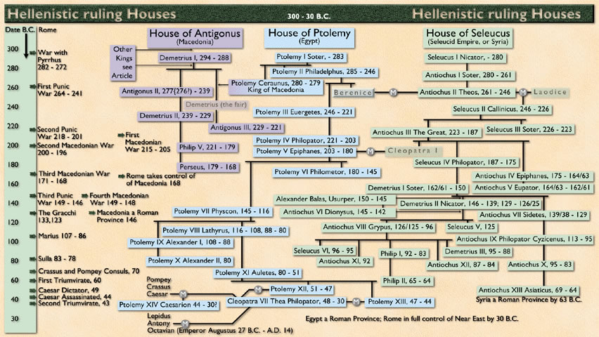 Hellenistic Ruling Houses