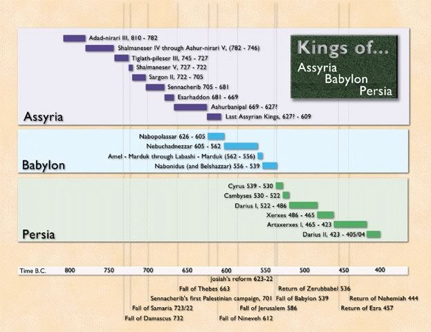 Kings of Assyria, Babylon and Persia